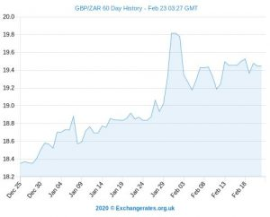 GBP-ZAR-60-day-exchange-rate-history.