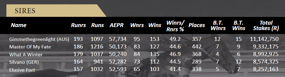 sire stats